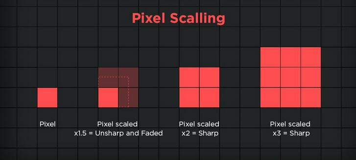 Pixel Scaling