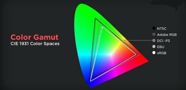 Gama y Precisión de Colores