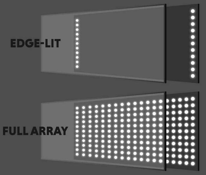 Retroiluminación LED